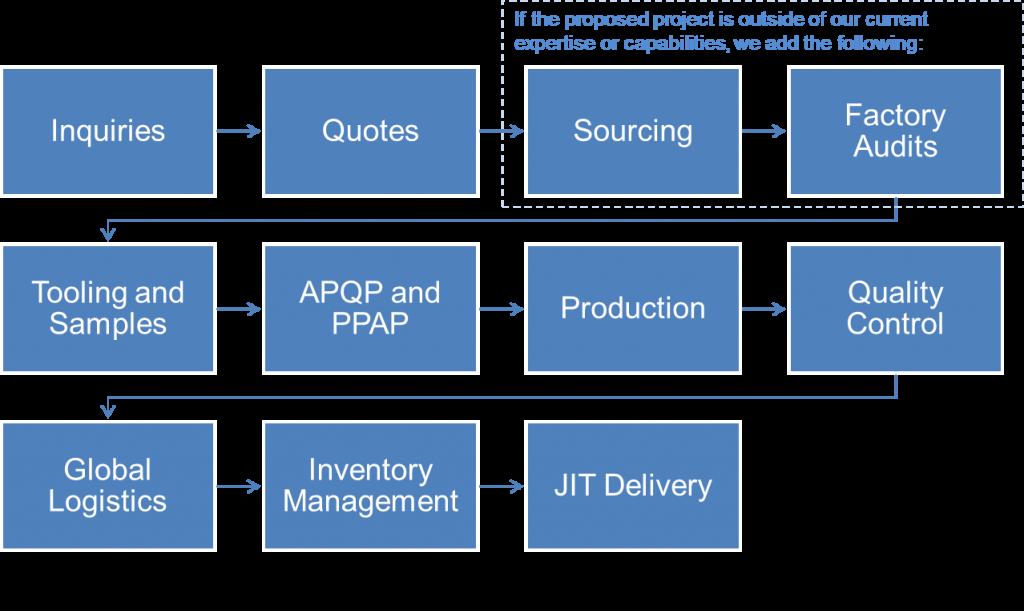 Picture to describe ATI process